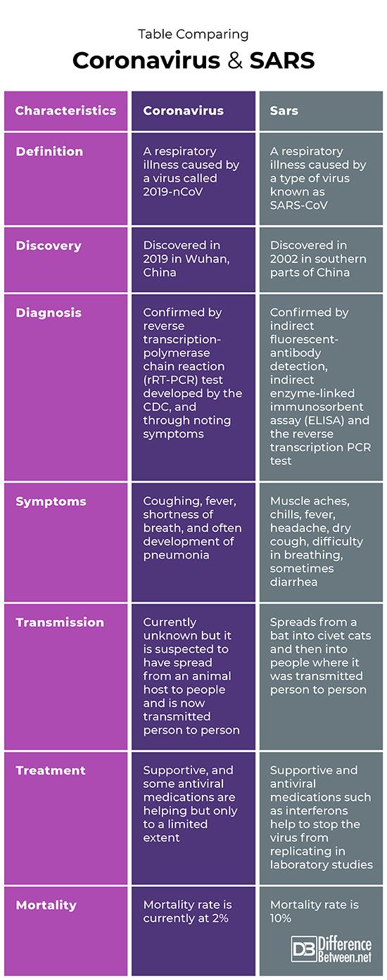 Coronavirus and SARS comparison Chart