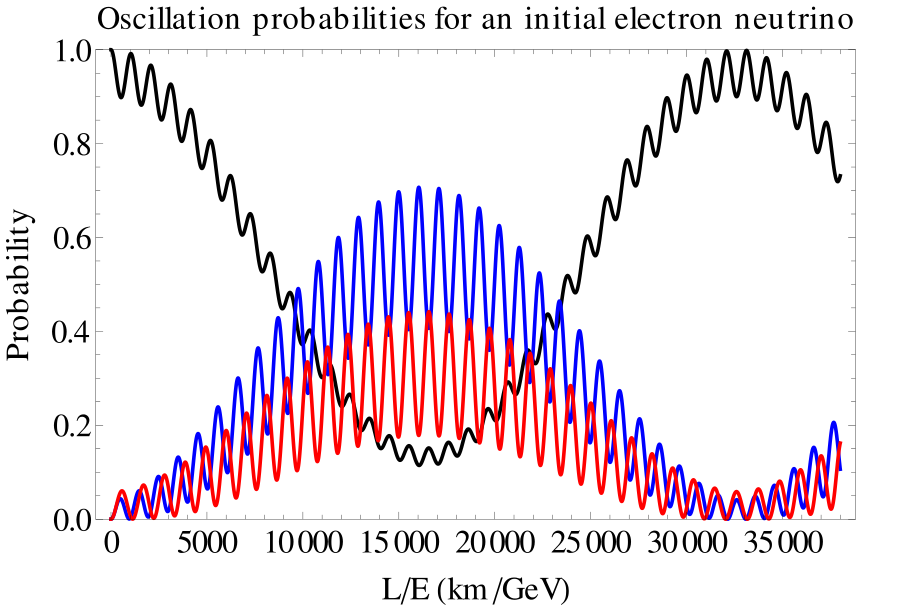 Difference Between Free and Forced Oscillations