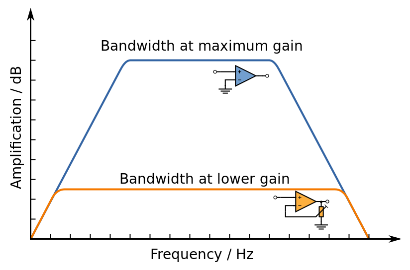 Difference Between Bandwidth and Latency