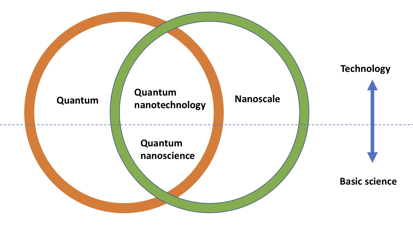 Difference Between Nanotechnology and Nanoscience