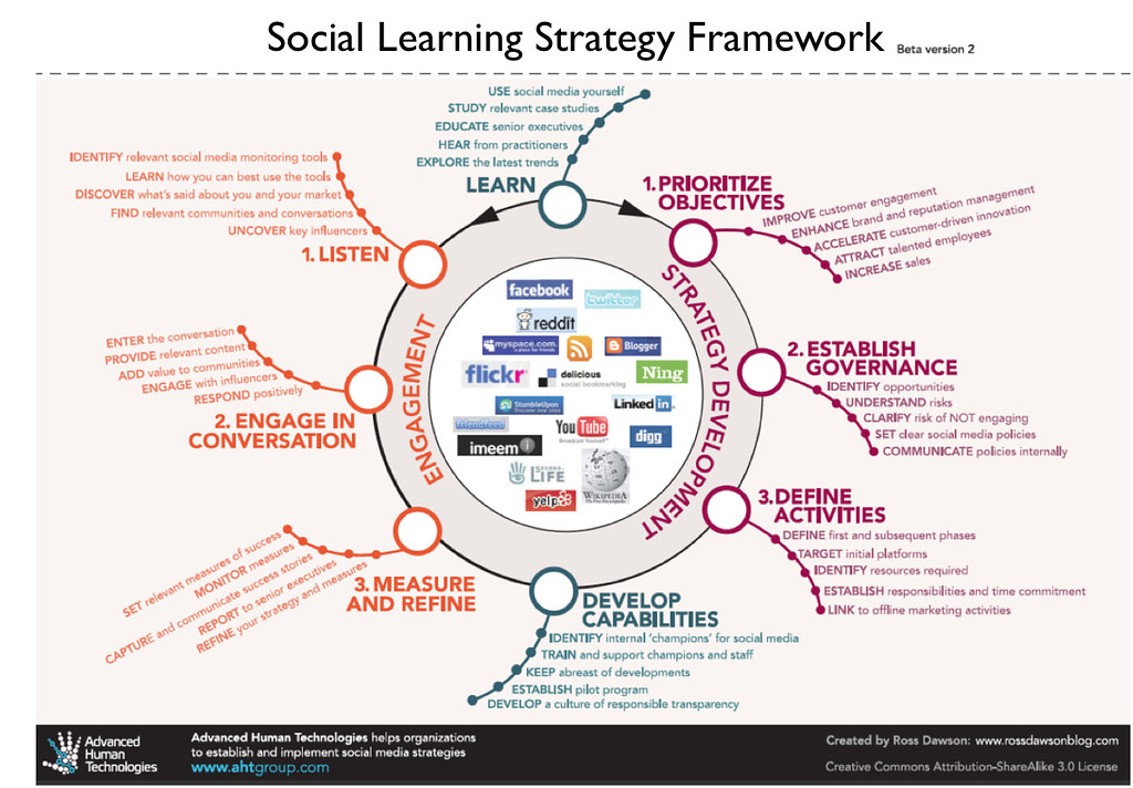 Difference Between Social Learning Theory and Constructivism