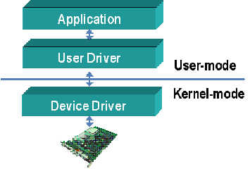 Difference Between Device Driver and Firmware