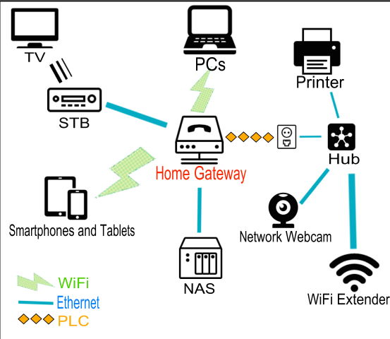 Difference Between Gateway and Modem