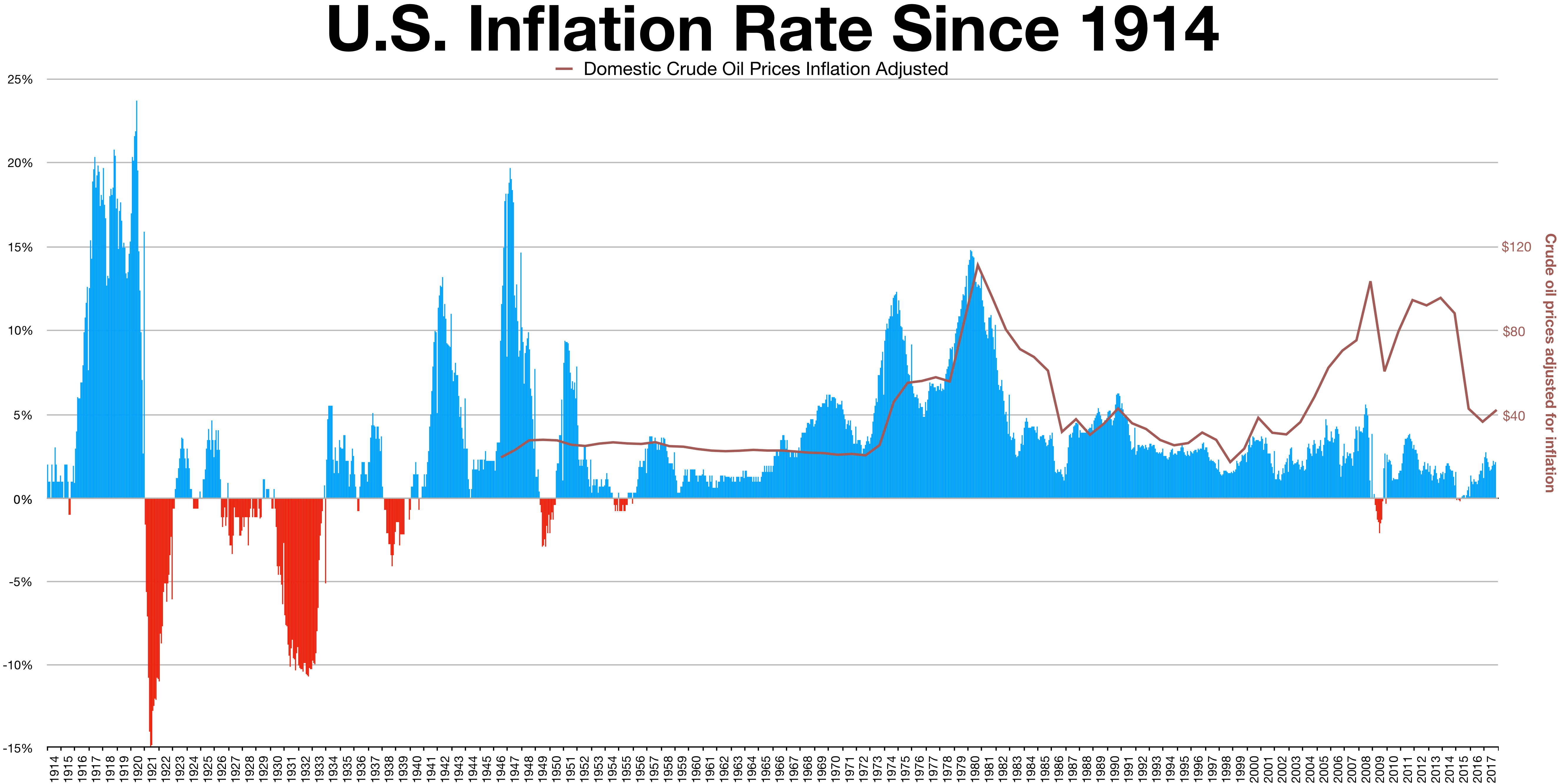 Difference Between Recession and Inflation