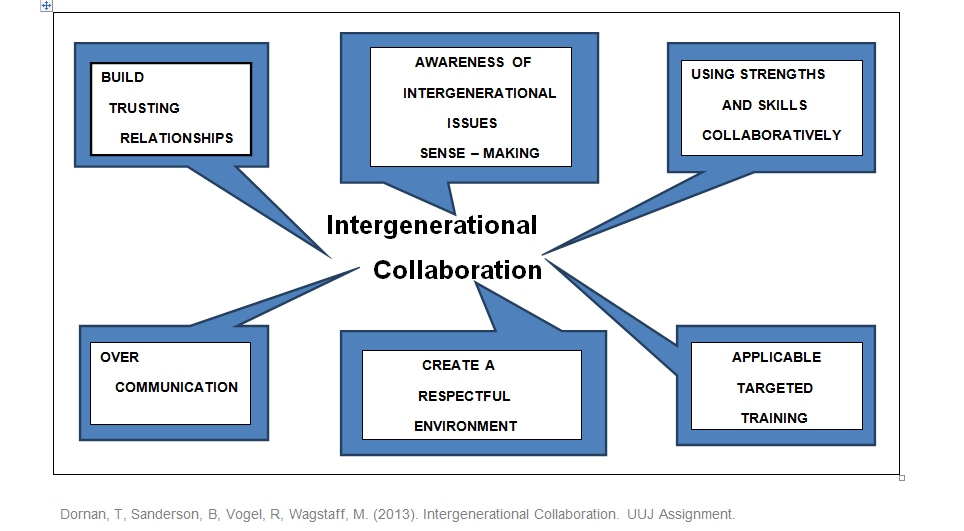 Difference between Intergenerational and Intragenerational