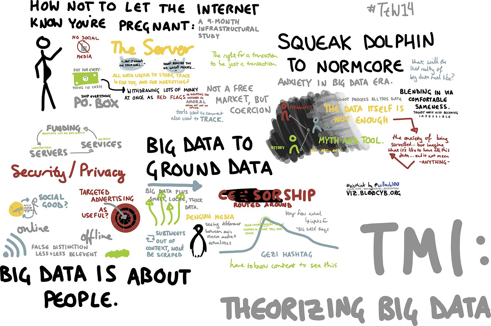 Difference Between Big Data and Small Data