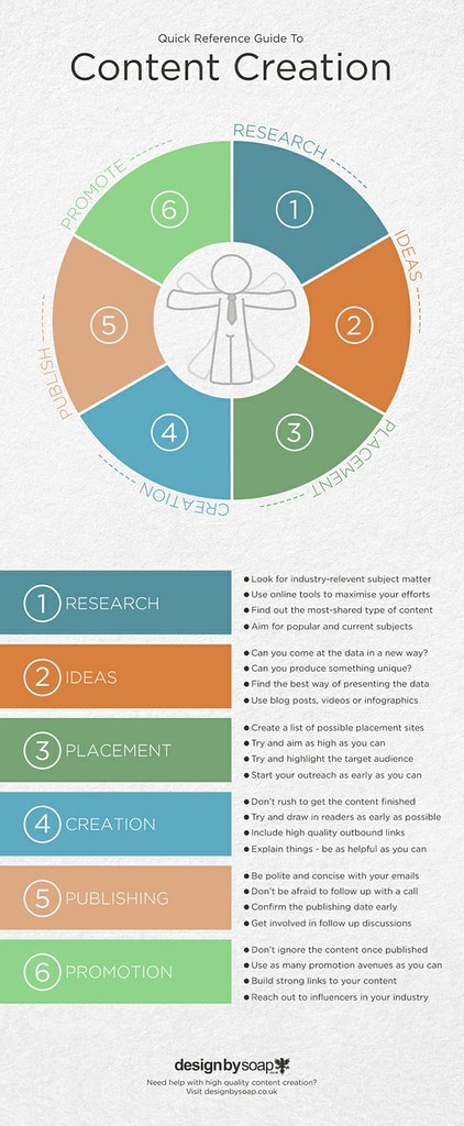 Difference Between Content Curation and Content Creation