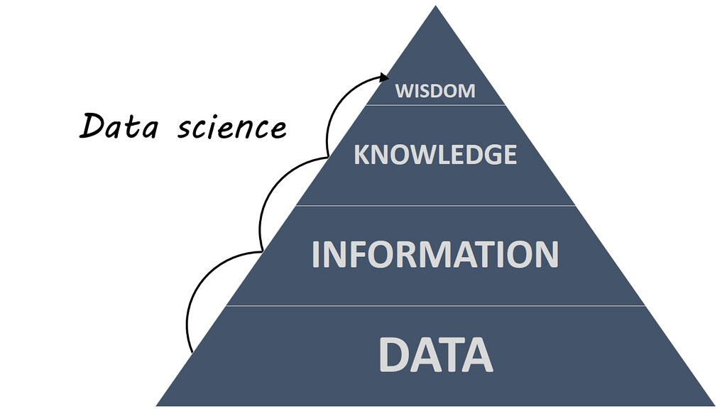Difference Between Data Mining and Data Science