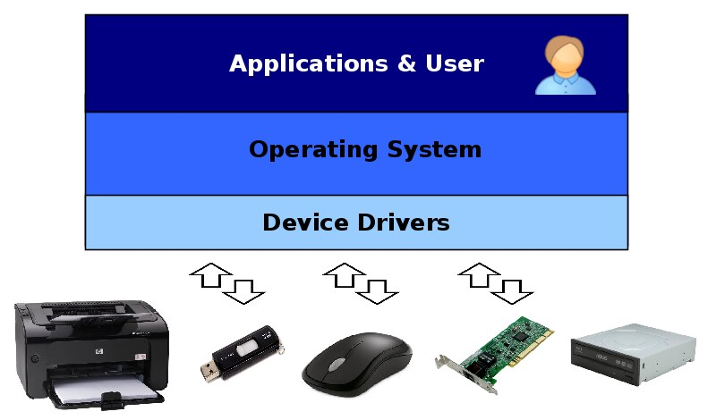 Difference Between Device Driver and Application Software