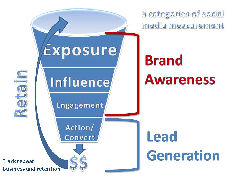 Difference Between Sales Funnel and Marketing Funnel