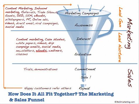 Difference Between Sales Funnel and Sales Pipeline
