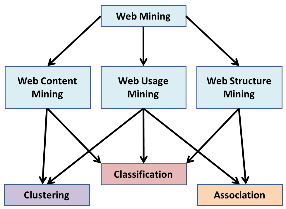 Difference between Data Mining and Machine Learning