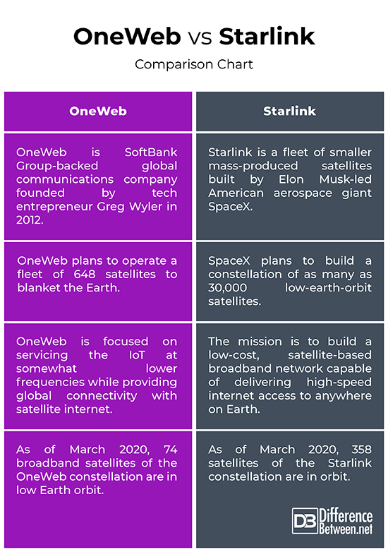 Difference Between Oneweb And Starlink Difference Between