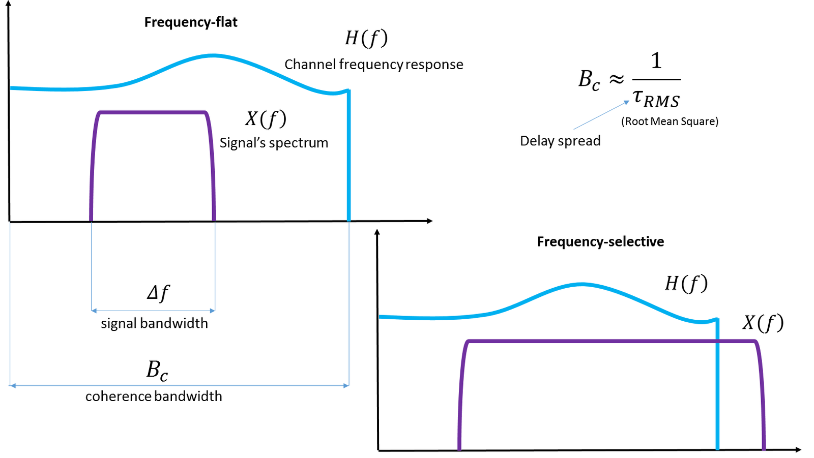 Difference Between Bandwidth and Frequency
