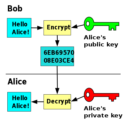 Difference Between Conventional and Public Key Encryption