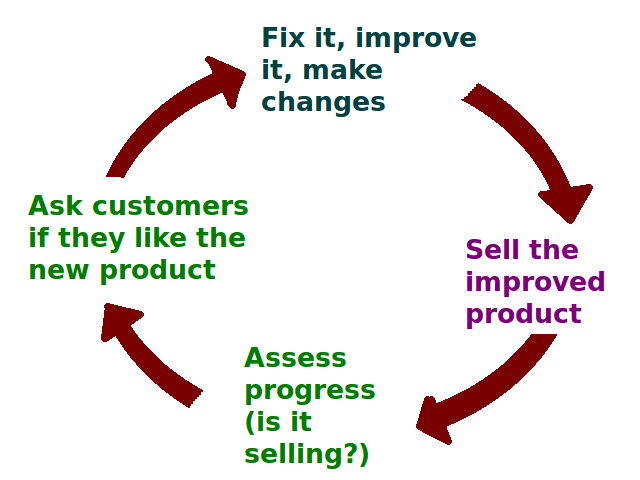 Difference Between Customer Results and Product Sales