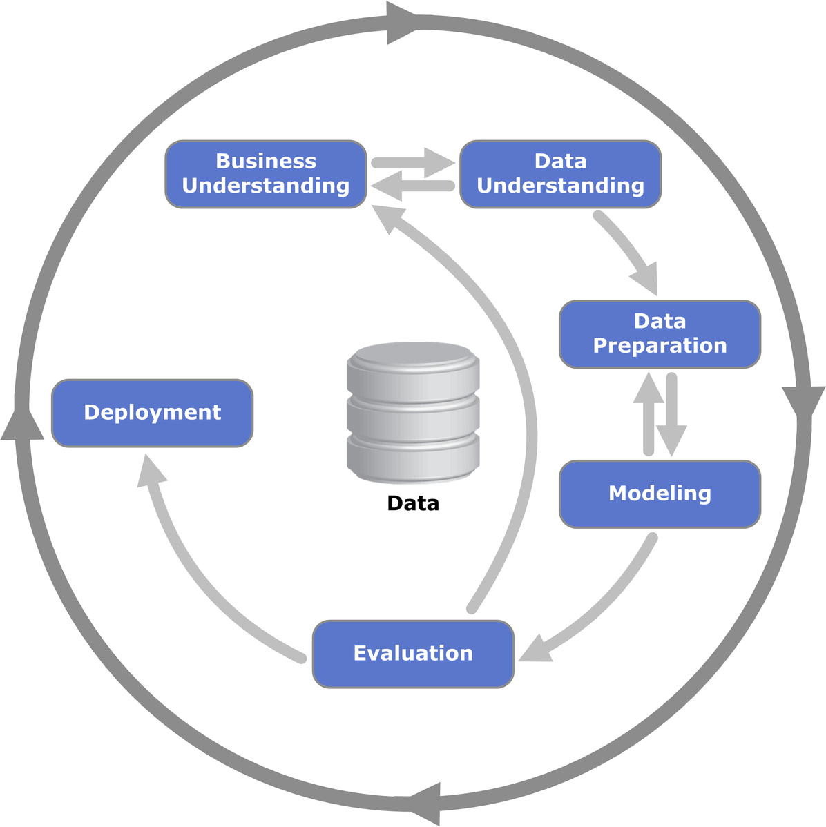 Difference Between Data Mining and Data Profiling
