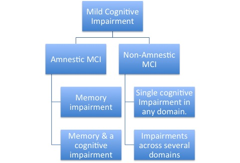Difference Between Dementia and Mild Cognitive Impairment