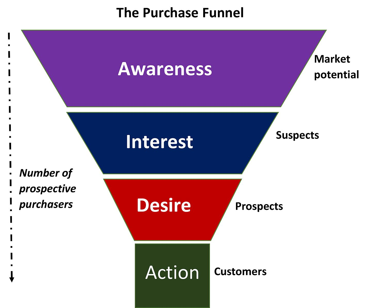 Difference Between Funnel and Flywheel