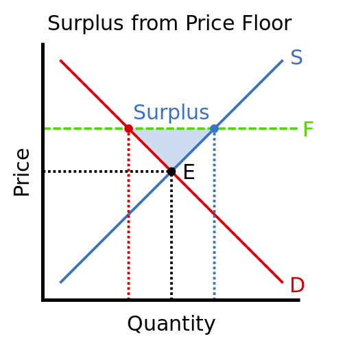 Difference Between Surplus and Shortage