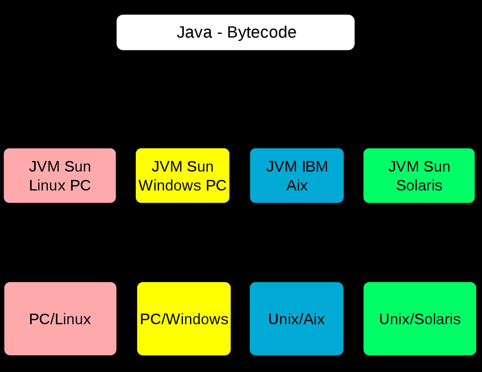 Difference Between Bytecode and Machine Code