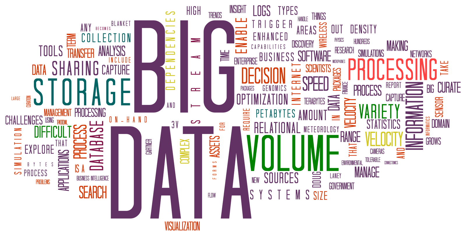 Difference Between Data Mining and Big Data