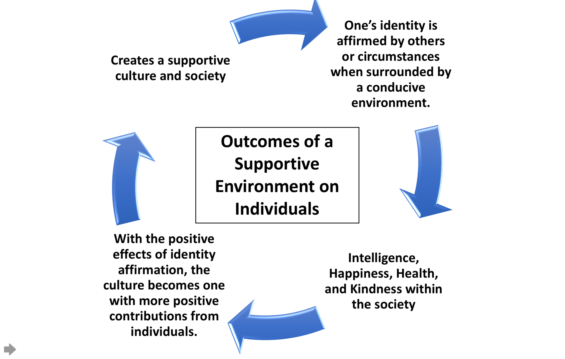 Difference Between Collectivist and Individualistic Culture