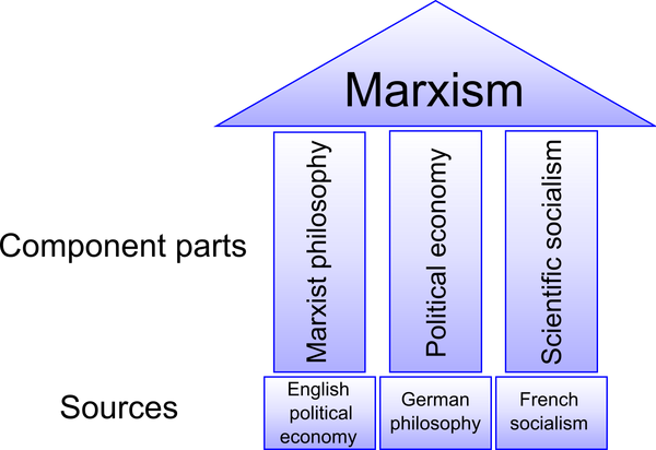 Difference Between Functionalism and Marxism