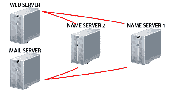 Difference Between Name Server and DNS