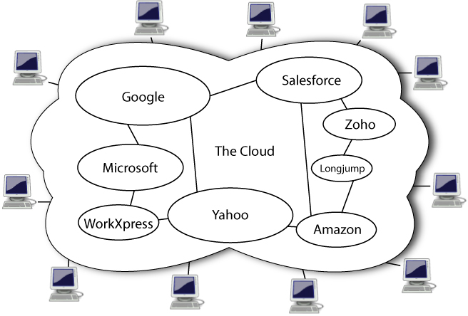 Difference Between On Cloud and On Premise