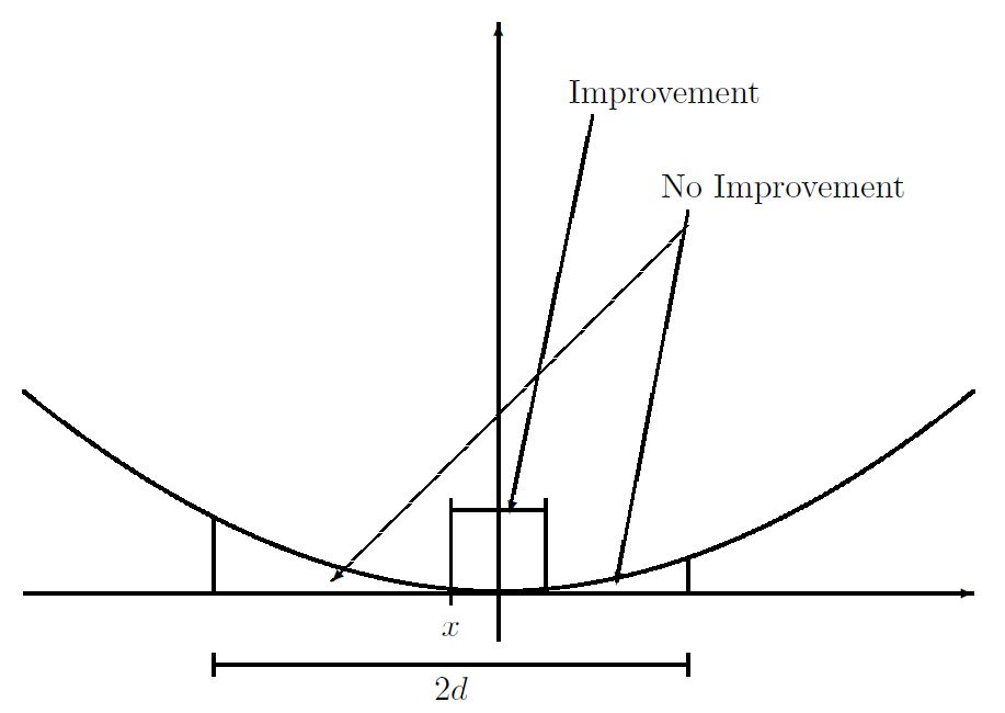 Difference Between Unimodal and Bimodal Distribution