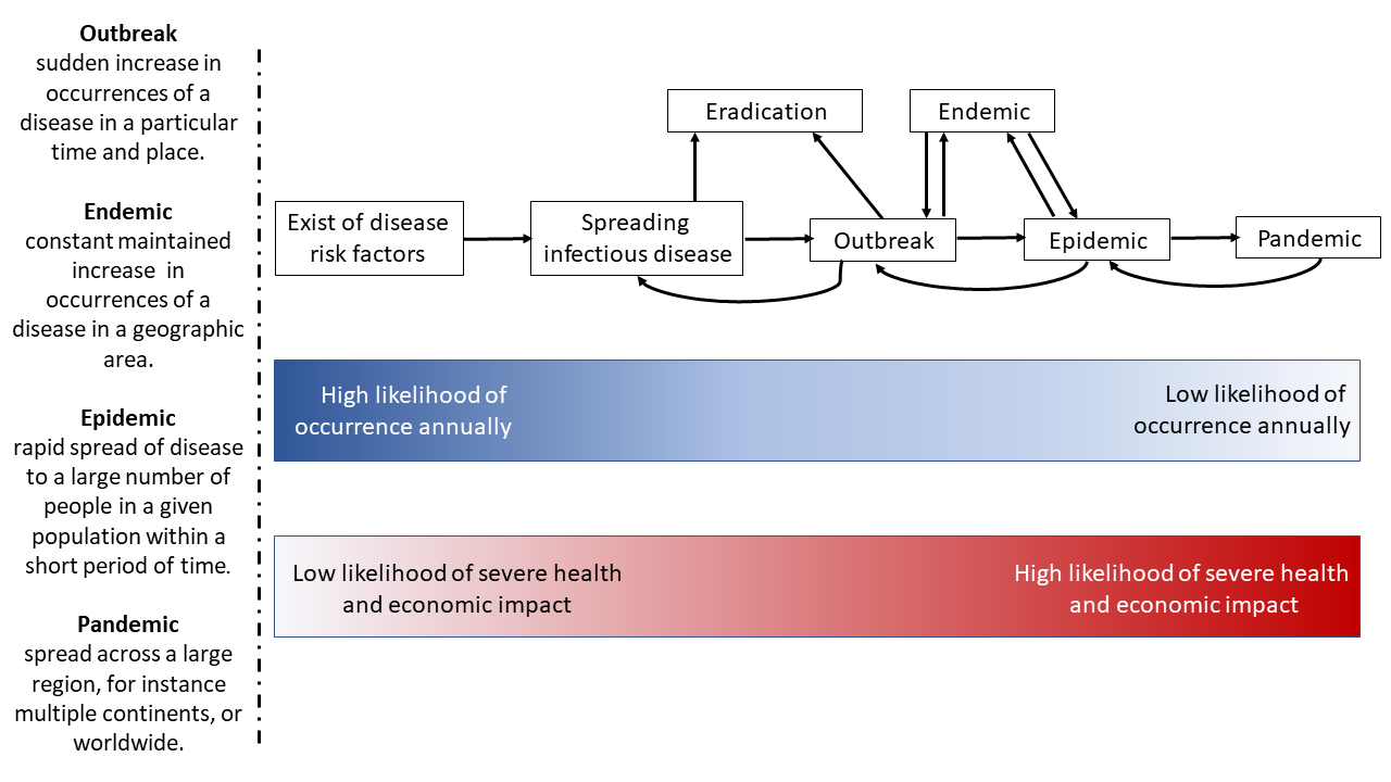 Difference between Pandemic and Epidemic and Plague