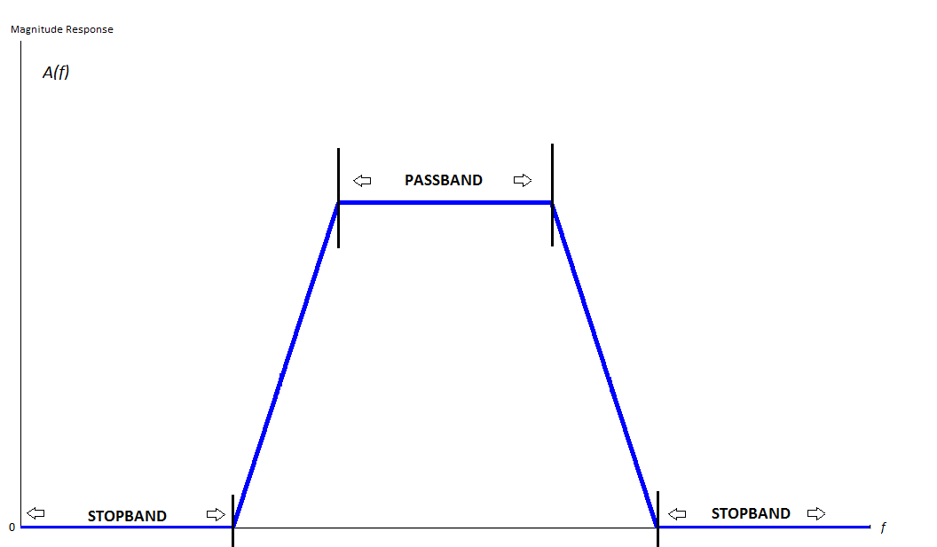 Difference Between Baseband and Passband