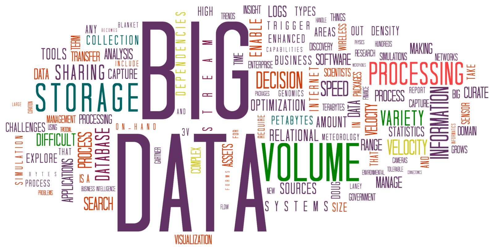 Difference Between Big Data and Hadoop