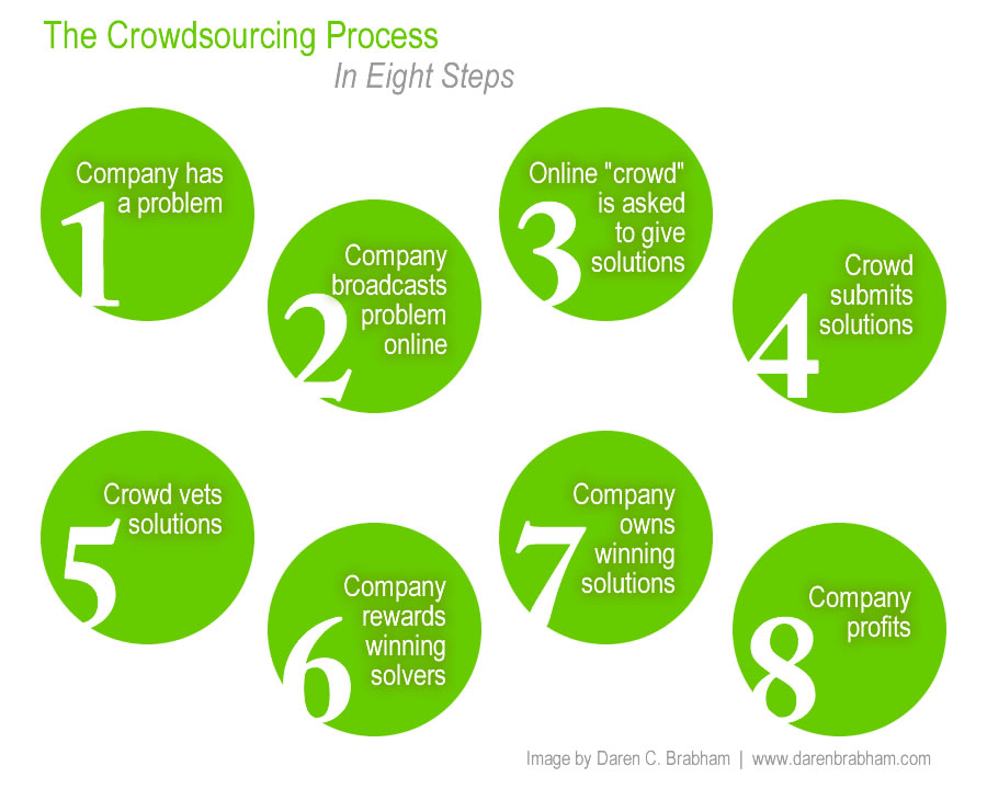 Difference Between Crowdsourcing and Crowdfunding