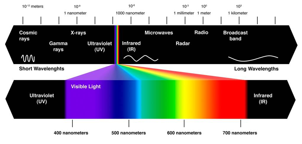 Difference Between Micron and Nanometer