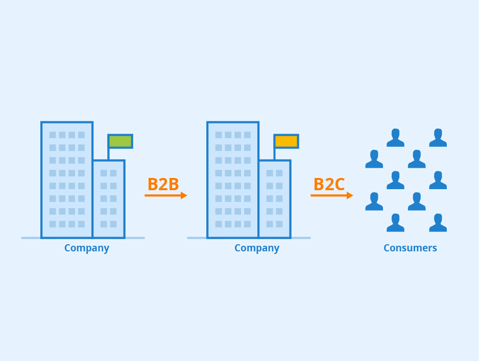 Difference Between B2B and B2C.
