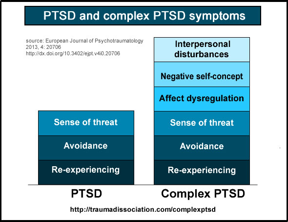 Difference Between COVID Stress Syndrome and Posttraumatic Stress Disorder (PTSD).