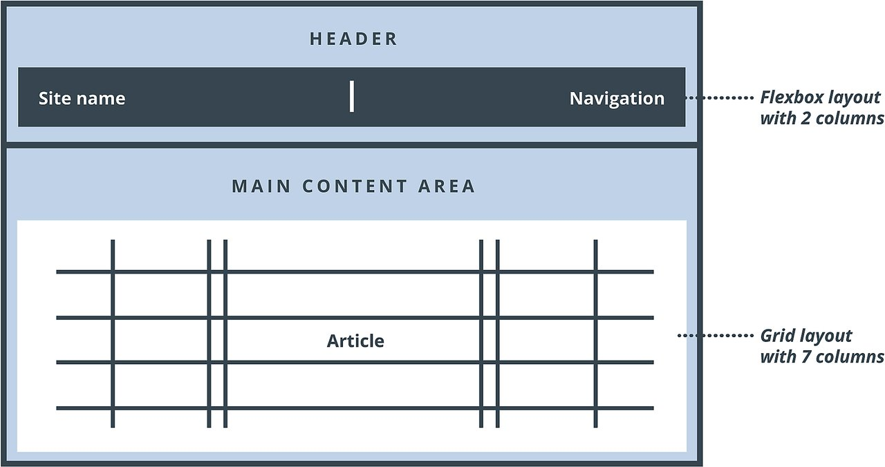 Difference Between CSS Flexbox and Grid