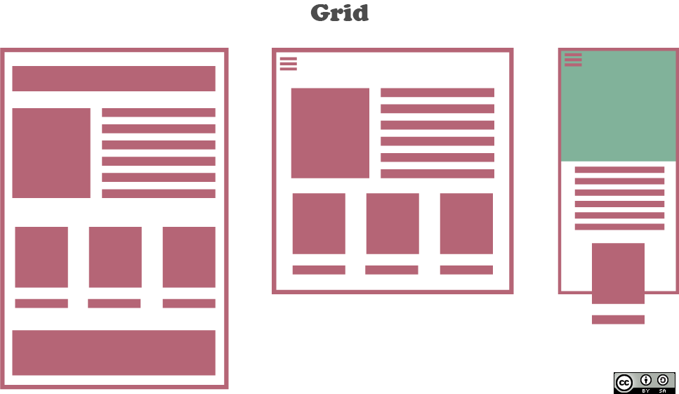 Difference Between CSS Grid and Bootstrap.