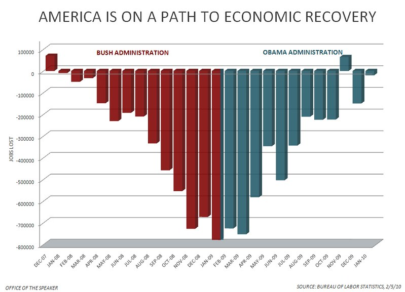 Difference Between Economic Expansion and Economic Recovery
