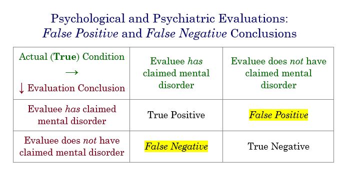 Difference Between False Positive and False Negative