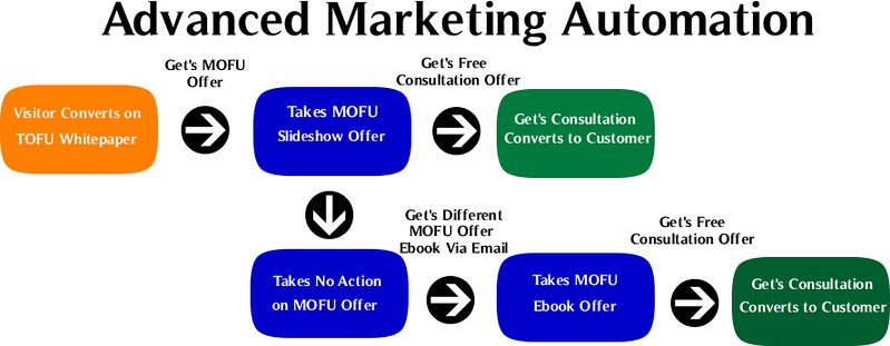 Difference Between Marketing Automation and CRM