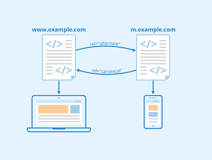 Difference Between Mobile First and Responsive