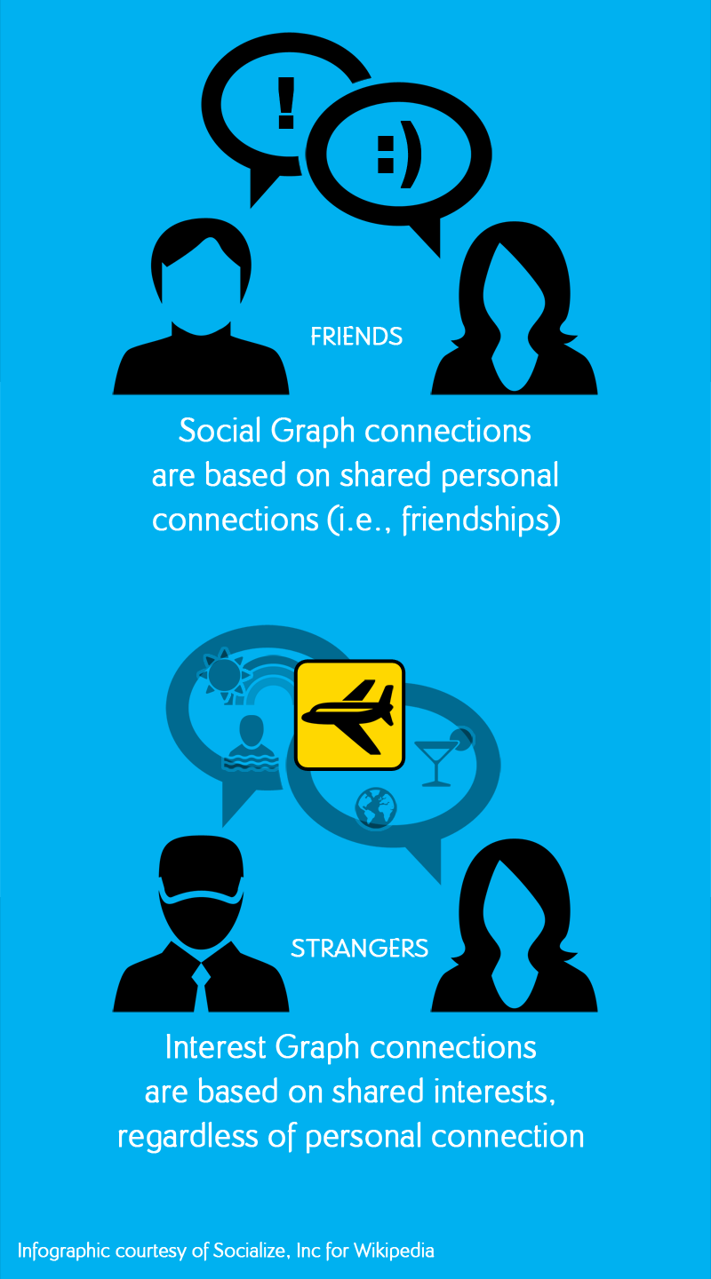 Difference Between Social Graph and Interest Graph