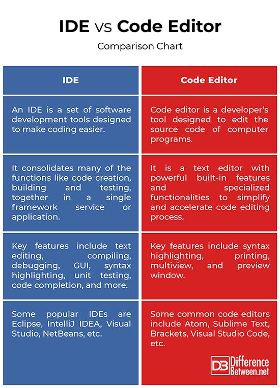 [تصویر:  IDE-vs-Code-Editor.jpg]