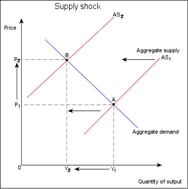 Difference Between Aggregate Demand and Aggregate Supply