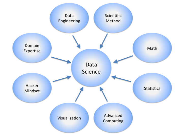 Difference Between Business Intelligence and Data Science