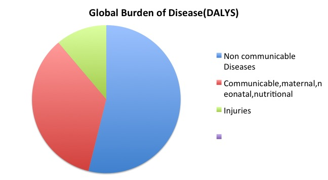 Difference Between Communicable and Noncommunicable Disease