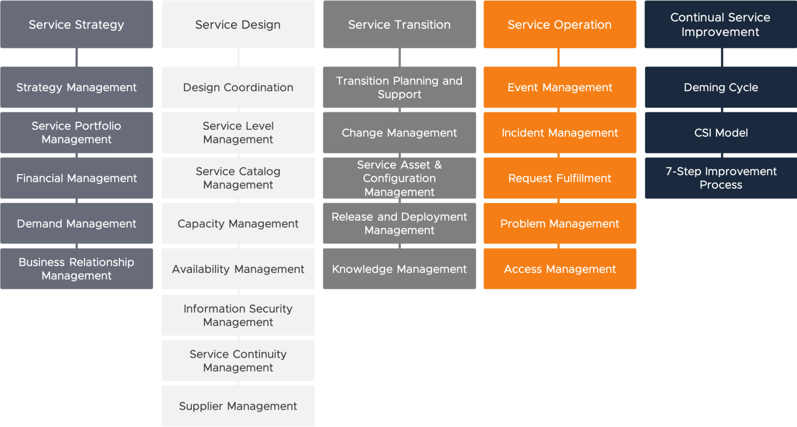 Difference Between DevOps and ITIL